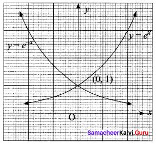 Samacheer Kalvi 11th Maths Solutions Chapter 1 Sets Ex 1.5 1