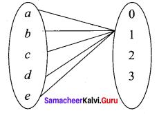 Samacheer Kalvi 11th Maths Solutions Chapter 1 Sets Ex 1.5 25