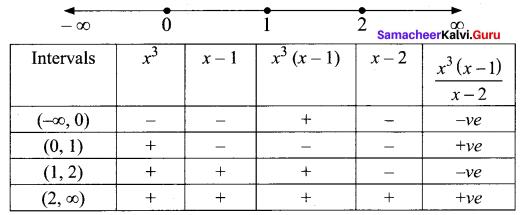 Samacheer Kalvi 11th Maths Solutions Chapter 2 Basic Algebra Ex 2.8 2