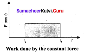 Samacheer Kalvi 11th Physics Solutions Chapter 4 Work, Energy and Power 34