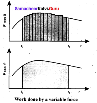 Samacheer Kalvi 11th Physics Solutions Chapter 4 Work, Energy and Power 36