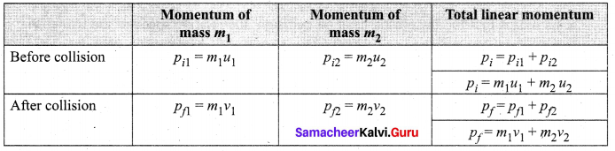 Samacheer Kalvi 11th Physics Solutions Chapter 4 Work, Energy and Power 43