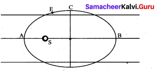 Samacheer Kalvi 11th Physics Solutions Chapter 6 Gravitation 130