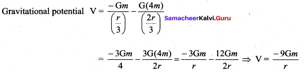 Samacheer Kalvi 11th Physics Solutions Chapter 6 Gravitation 205