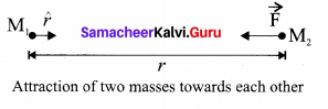 Samacheer Kalvi 11th Physics Solutions Chapter 6 Gravitation 43