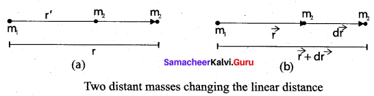 Samacheer Kalvi 11th Physics Solutions Chapter 6 Gravitation 51