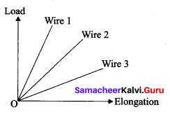 Samacheer Kalvi 11th Physics Solutions Chapter 7 Properties of Matter 3