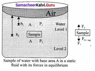 Samacheer Kalvi 11th Physics Solutions Chapter 7 Properties of Matter 544