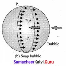 Samacheer Kalvi 11th Physics Solutions Chapter 7 Properties of Matter 72