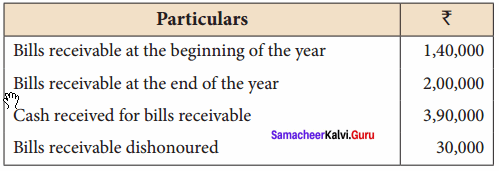 Samacheer Kalvi 12th Account Chapter 1 Solutions from Incomplete Records 29
