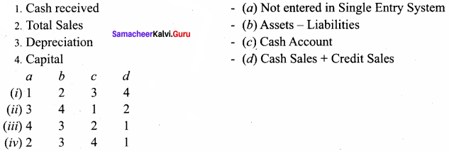 Samacheer Kalvi 12th Accountancy Solutions Chapter 1 Accounts from Incomplete Records 73