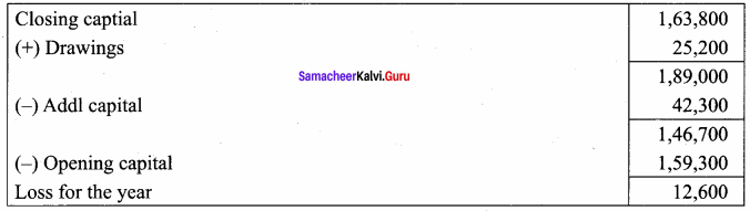Samacheer Kalvi 12th Accountancy Solutions Chapter 1 Accounts from Incomplete Records 77