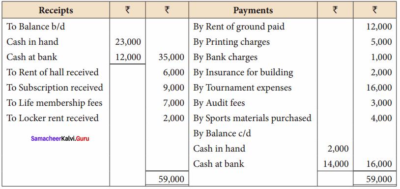 Class 12 Accountancy Chapter 2 Samacheer Kalvi Accounts of Not-For-Profit Organisation 15