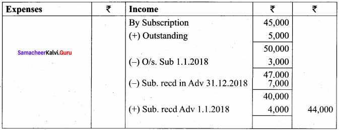 Samacheer Kalvi 12th Accountancy Solutions Chapter 2 Accounts of Not-For-Profit Organisation 25