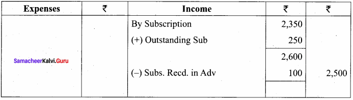 Accountancy Class 12 Chapter 2 Solutions Accounts of Not-For-Profit Organisation 27