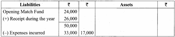 12th Accountancy Samacheer Kalvi Accounts of Not-For-Profit Organisation 37