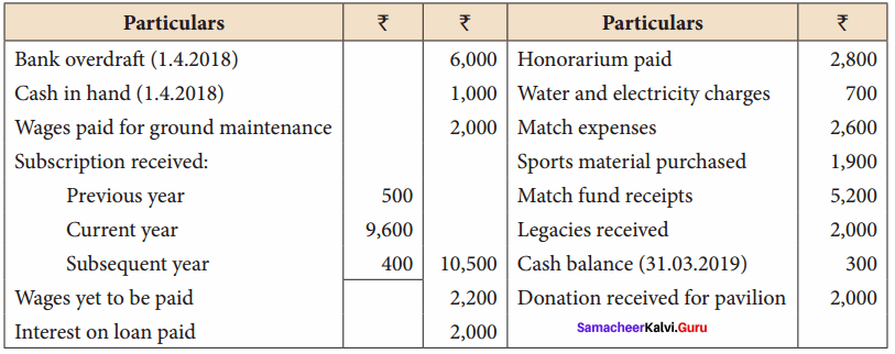 Samacheer Kalvi 12th Accountancy Solutions Chapter 2 Accounts of Not-For-Profit Organisation 4