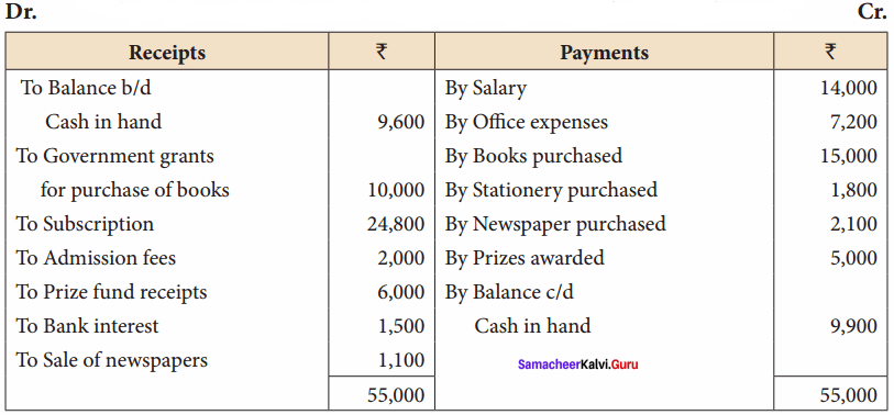 Samacheer Kalvi 12th Accountancy Solutions Chapter 2 Accounts of Not-For-Profit Organisation 45