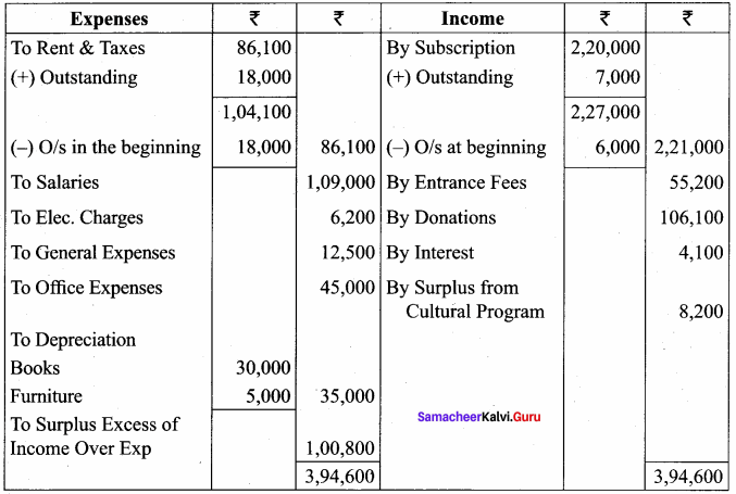 Samacheer Kalvi 12th Accountancy Solutions Chapter 2 Accounts of Not-For-Profit Organisation 65