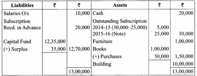 Samacheer Kalvi 12th Accountancy Solutions Chapter 2 Accounts of Not-For-Profit Organisation 70
