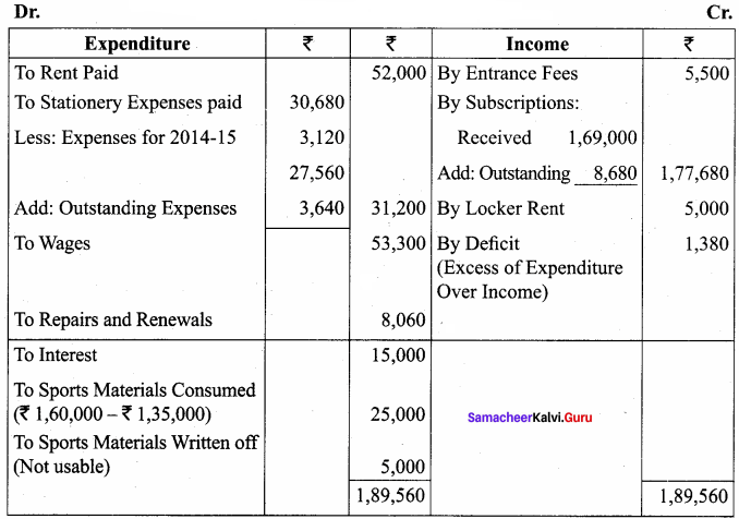 Samacheer Kalvi 12th Accountancy Solutions Chapter 2 Accounts of Not-For-Profit Organisation 77