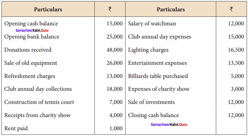 Samacheer Kalvi Guru 12th Accountancy Chapter 2 Accounts of Not-For-Profit Organisation 8
