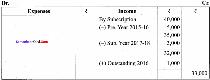 Tn 12th Accountancy Solutions Chapter 2 Accounts of Not-For-Profit Organisation 82