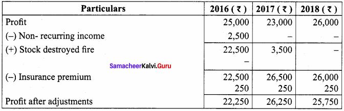 Accountancy Chapter 4 Class 12 Samacheer Kalvi