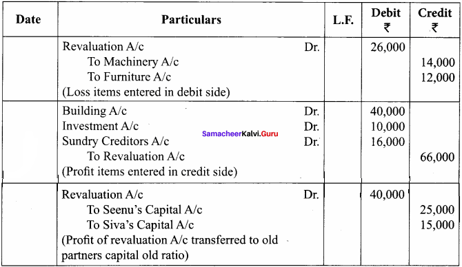 Chapter 5 Accounts Class 12 Admission of a Partner