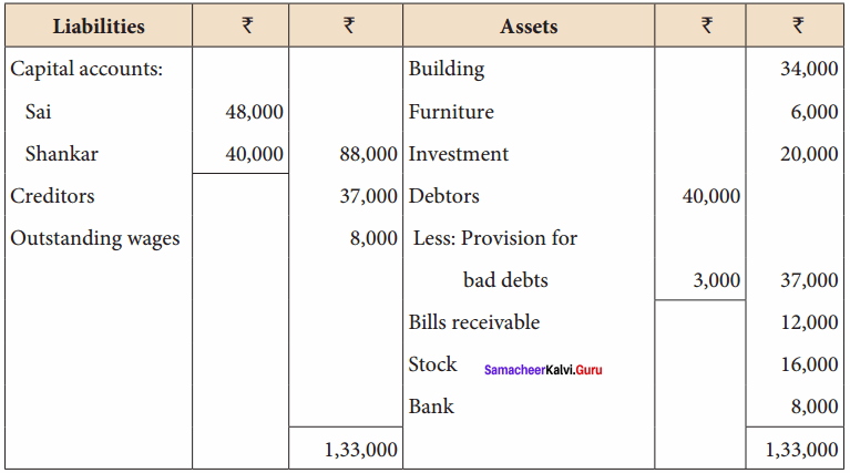 Class 12 Accounts Ch 5 Solutions Admission of a Partner