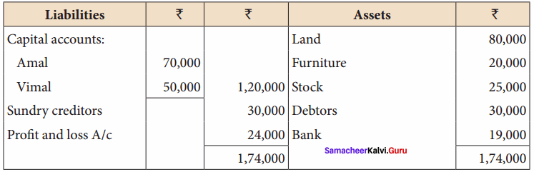 Class 12 Accounts Chapter 5 Solutions Admission of a Partner