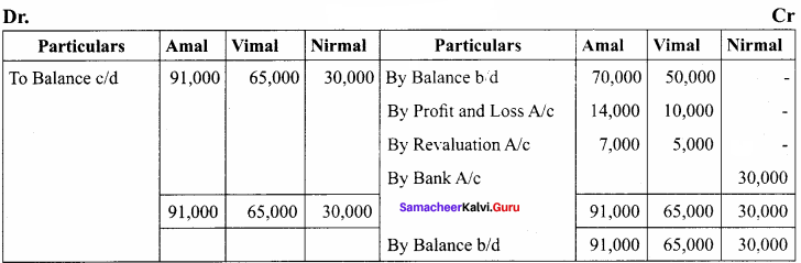 Class 12 Account Chapter 5 Solutions Admission of a Partner