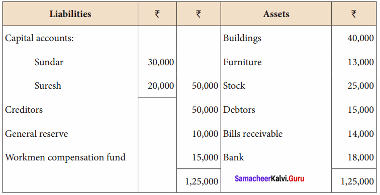 Samacheer Kalvi 12th Accountancy Solutions Chapter 5 Admission of a Partner 32