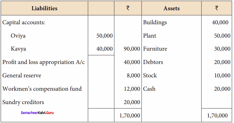 Class 12th Accounts Chapter 5 Solutions Admission of a Partner