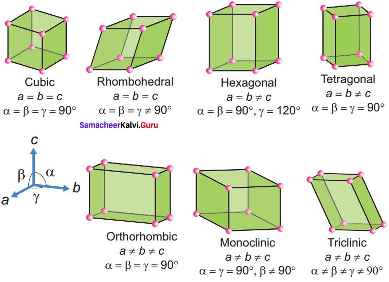 12th Chemistry Lesson 6 Book Back Answers Samacheer Kalvi