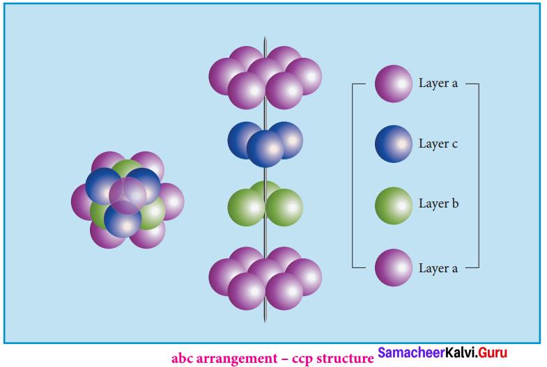 Samacheer Kalvi 12 Chemistry Solutions