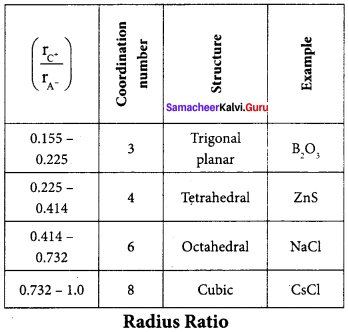 Samacheer Kalvi 12th Chemistry Solution Chapter 6 Solid State-54