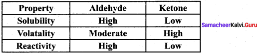 Samacheer Kalvi 12th Chemistry Solutions Chapter 12 Carbonyl Compounds and Carboxylic Acids-257