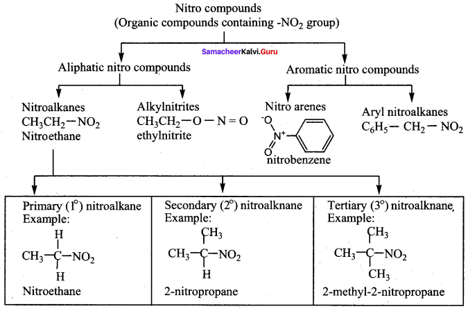 Samacheer Kalvi 12th Chemistry Solutions Chapter 13 Organic Nitrogen Compounds-107