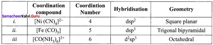 Samacheer Kalvi 12th Chemistry Solutions Chapter 5 Coordination Chemistry-60