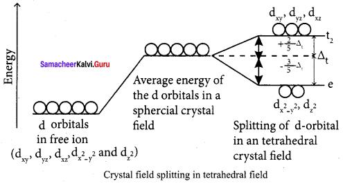 Samacheer Kalvi 12th Chemistry Solutions Chapter 5 Coordination Chemistry-67