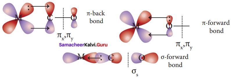 Samacheer Kalvi 12th Chemistry Solutions Chapter 5 Coordination Chemistry-18