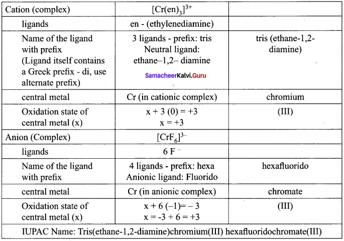 Samacheer Kalvi 12th Chemistry Solutions Chapter 5 Coordination Chemistry-58