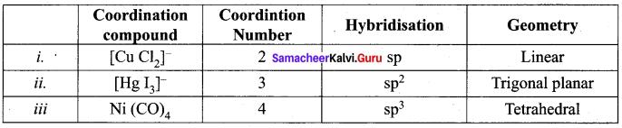 Samacheer Kalvi 12th Chemistry Solutions Chapter 5 Coordination Chemistry-59
