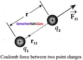 12 Physics Guide Pdf Samacheer Kalvi