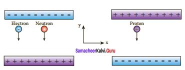 Samacheer Kalvi 12th Physics Solutions Chapter 1 Electrostatics-106