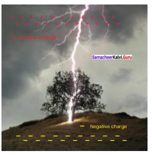 Samacheer Kalvi 12th Physics Solutions Chapter 1 Electrostatics-108
