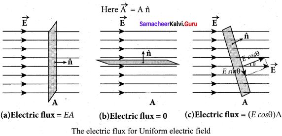 Samacheer Kalvi 12th Physics Solutions Chapter 1 Electrostatics-127