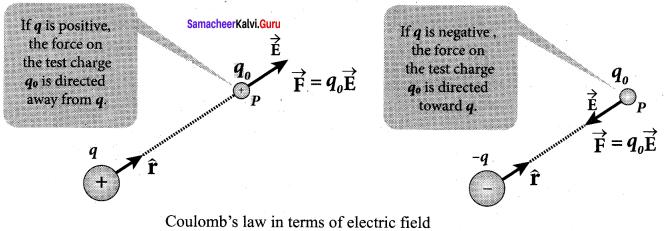 12 Physics Book Back Answers Samacheer Kalvi
