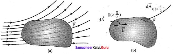 Samacheer Kalvi 12th Physics Solutions Chapter 1 Electrostatics-130
